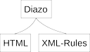 Diazo structure
